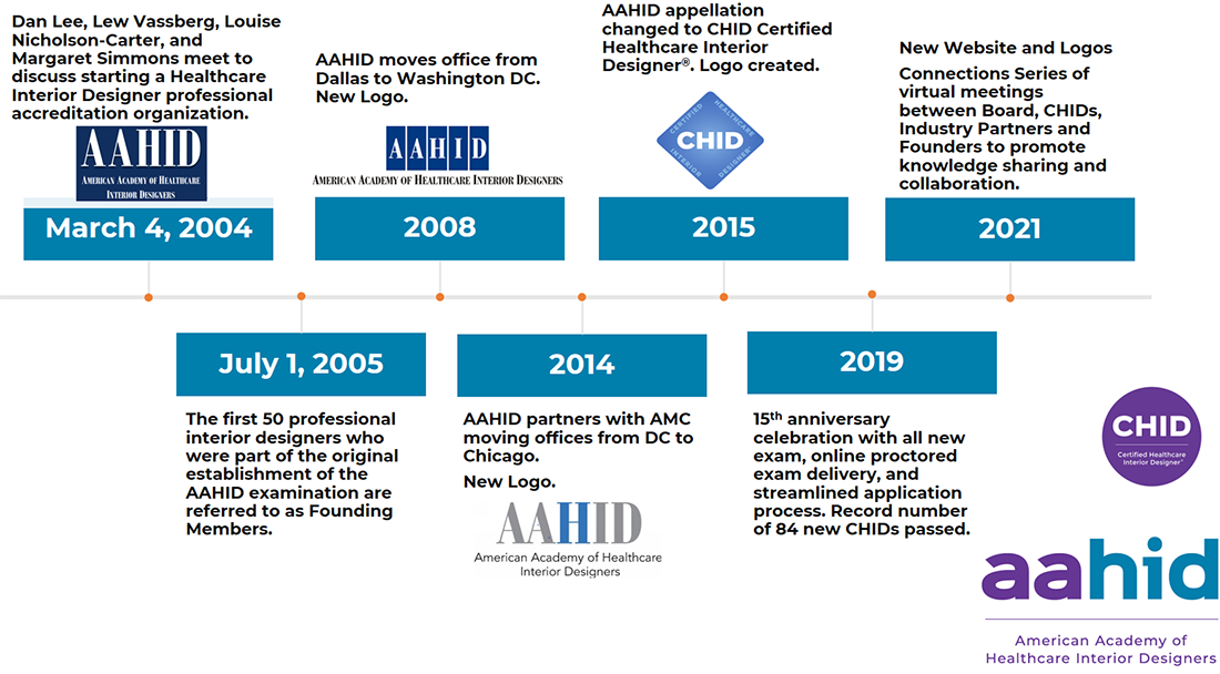 AAHID Historic Timeline - 2004 to Present